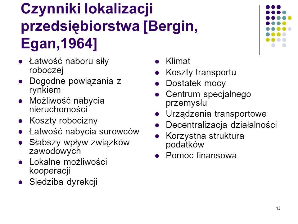 Czynniki lokalizacji przedsiębiorstwa [Bergin, Egan,1964]